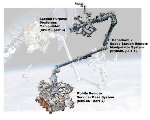 система контроля Canadarm 2