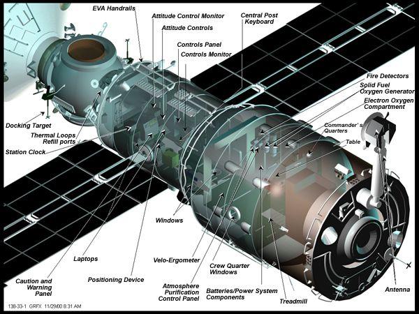 """Мир-2""…и МКС."