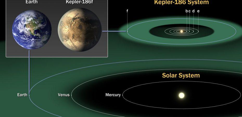 Новая планета Kepler-186f