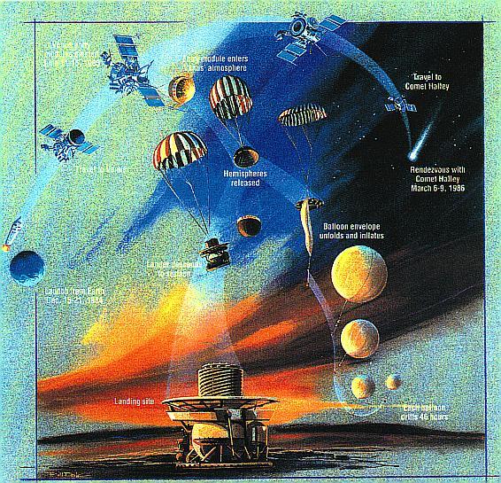 Посадка модуля «Веги-2» на планету Венера
