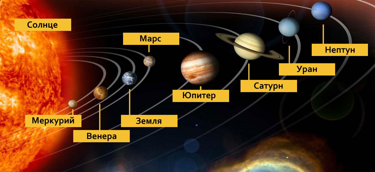 Планетарная система Солнца.