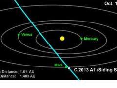 Сможет ли Марс избежать столкновения с кометой этой осенью?