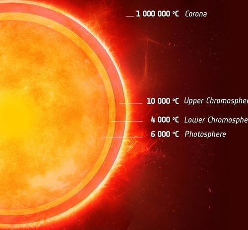 Ученые обнаружили двойник Солнца